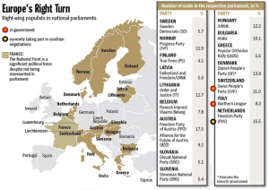 Right-wing Parties in European National Parliaments. Source: Der Spiegel