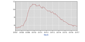 Seasonally-adjusted U-5 Rate, Source: Bureau of Labor Statistics